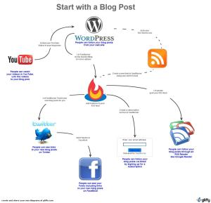 Start with a Blog Post