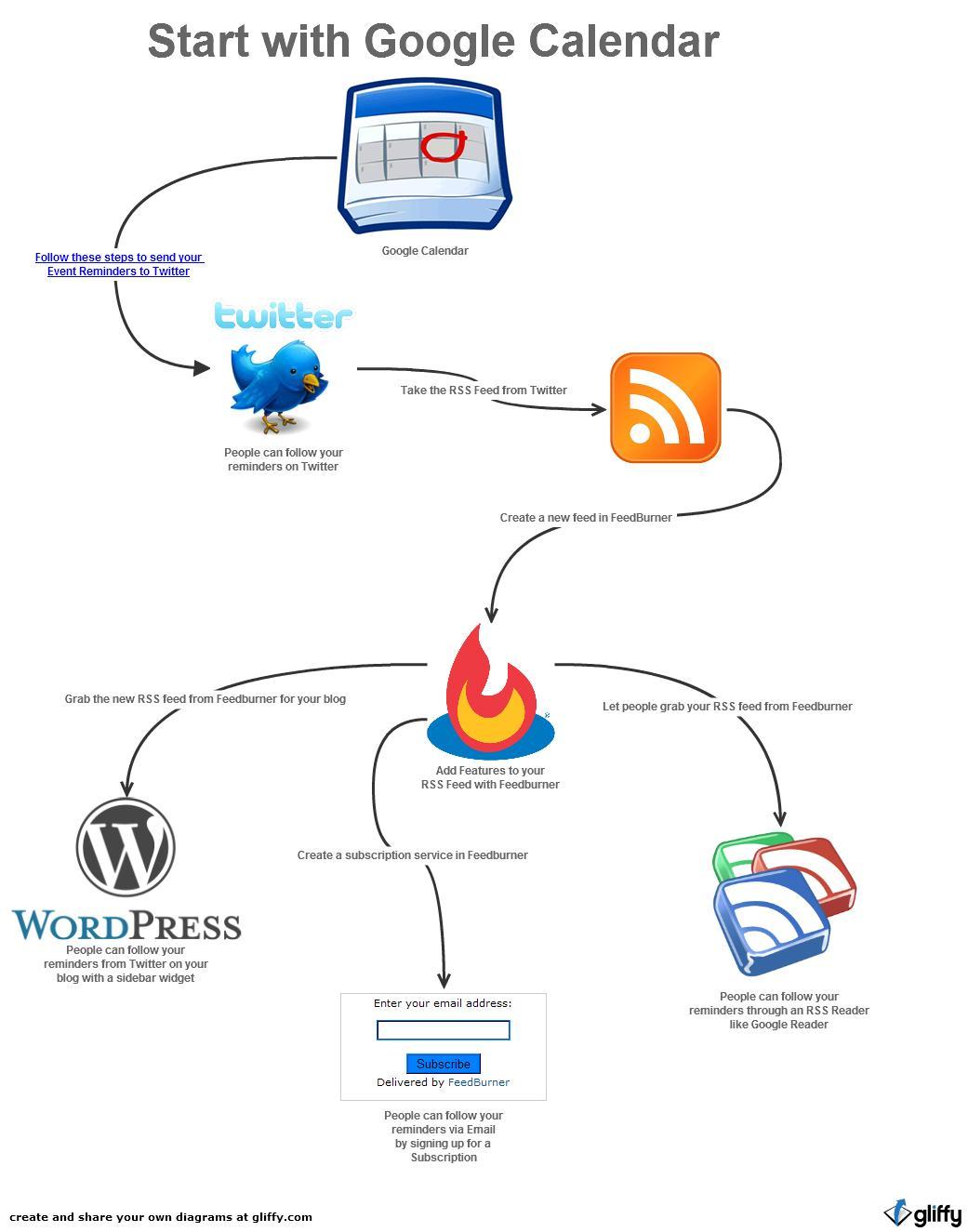 Gmail, Docs, Drive und Google Kalender für Unternehmen